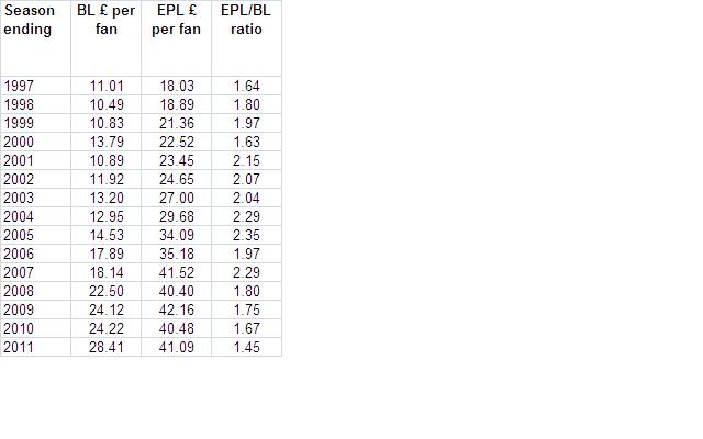Soccernomics agency consultancy research ideas - Bundesliga premier league table ...
