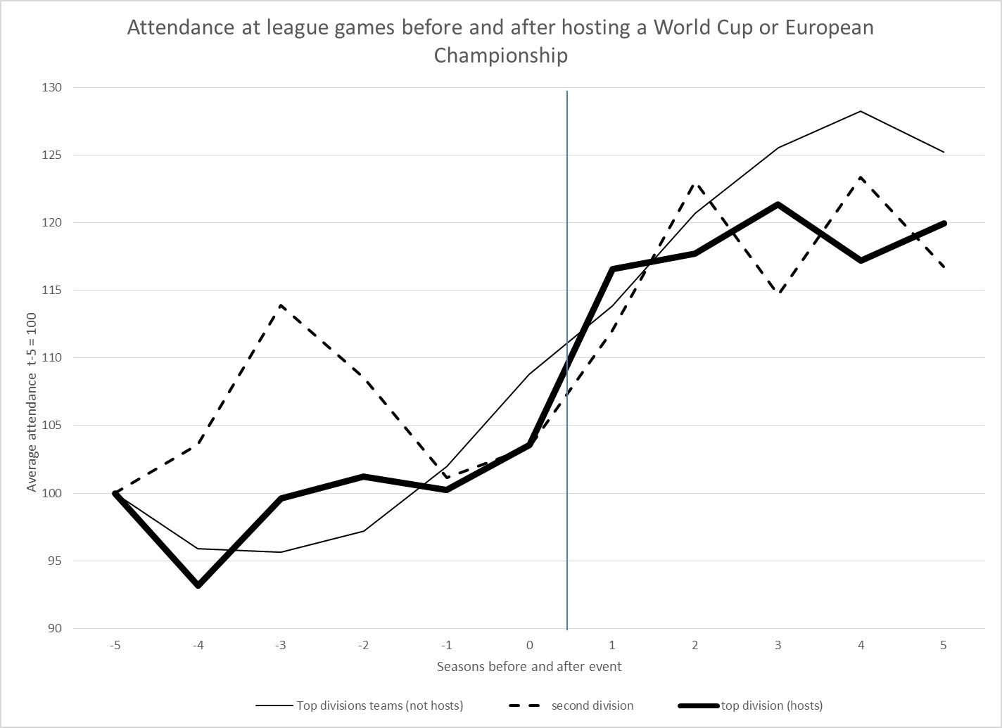 World Cup and Euro impact on league attendance